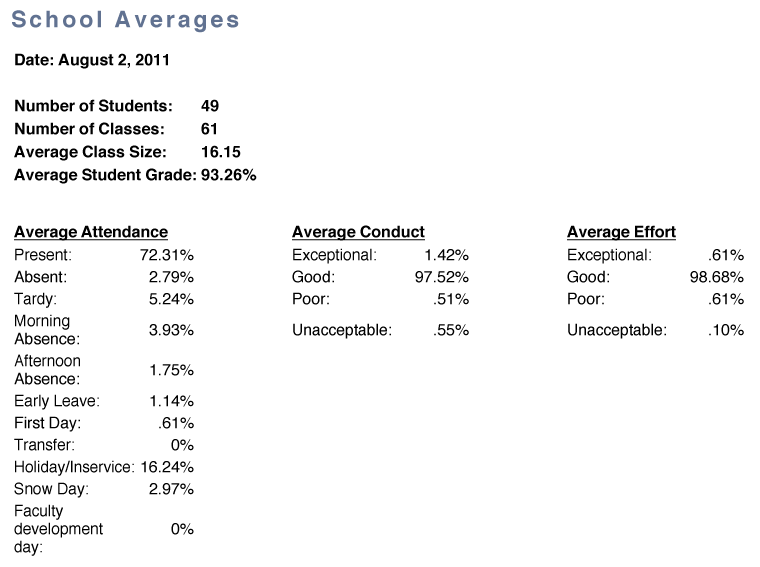<strong>....School Averages..Promedios de la escuela....</strong>