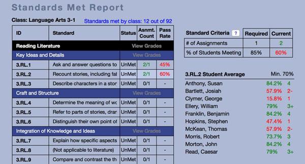 Standards Met Report [english]