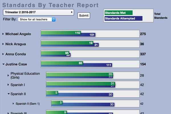 Standards Met by Teacher report