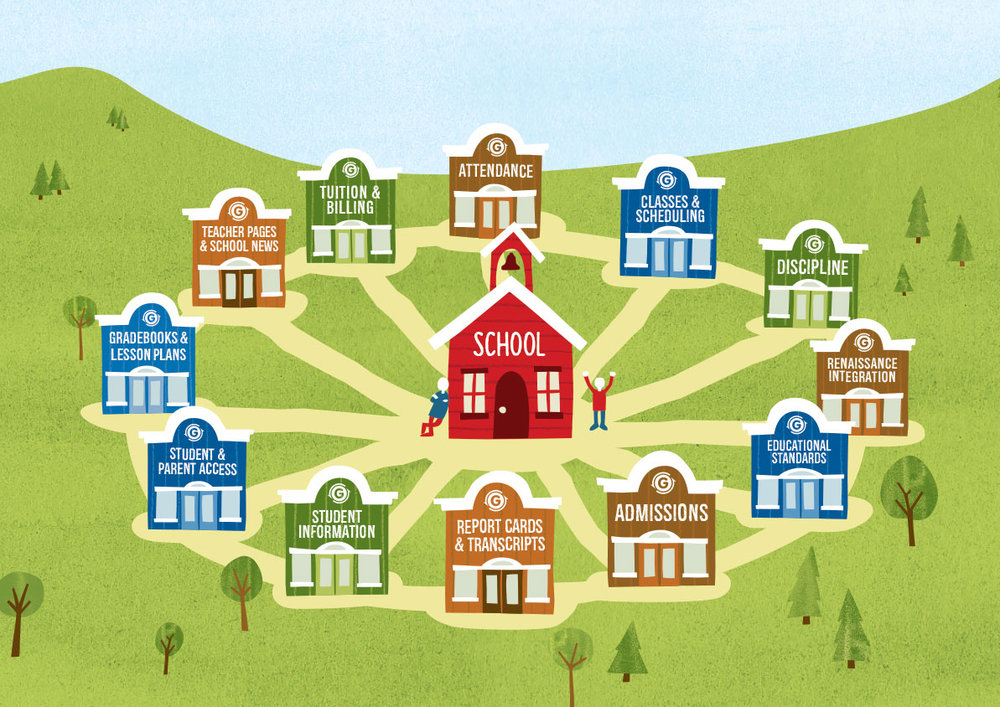 Gradelink helps untangle school administration