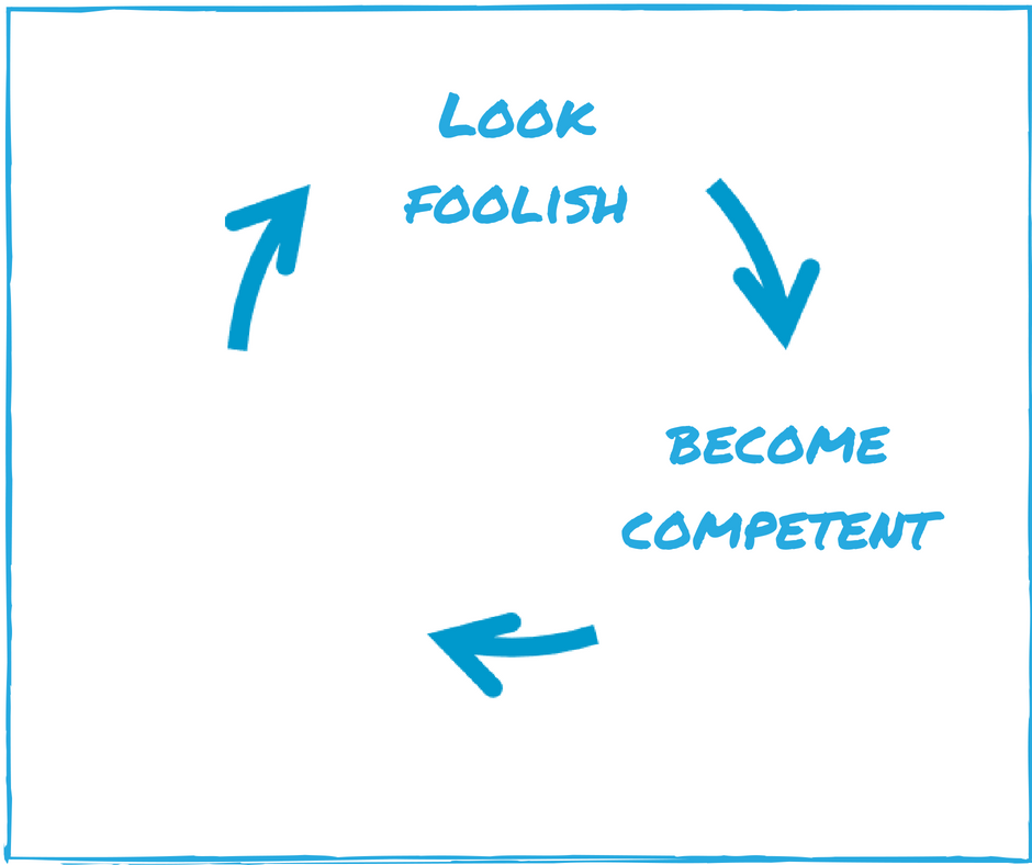 Step 2. Become Competent
