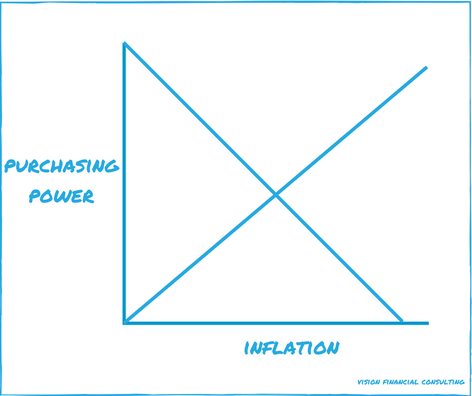 Purchasing Power vs Inflation (In Blog).png