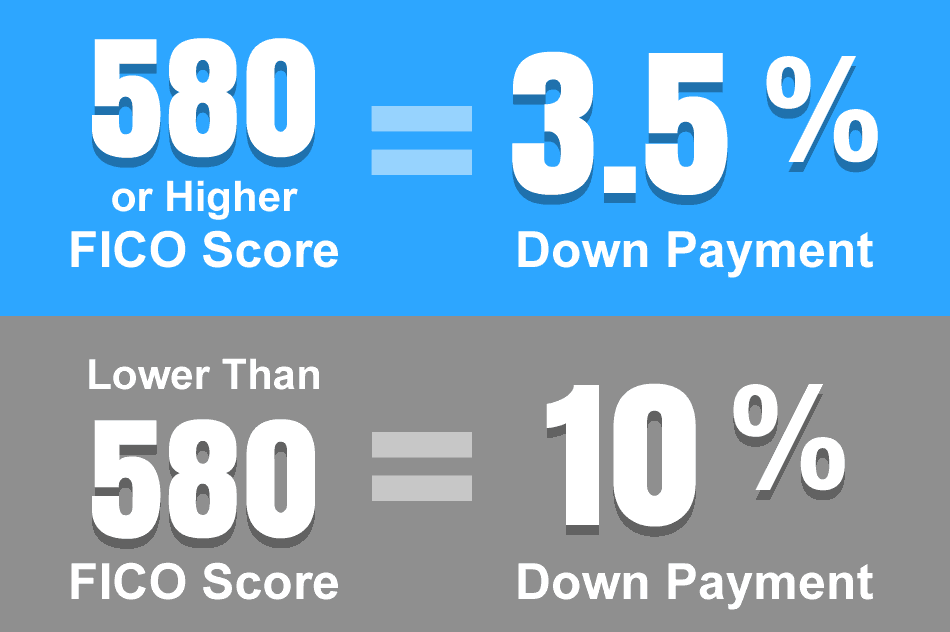 (Minimum FICO score of 580 with 3.5% down and up to a minimum FICO score of 560 with 10% down.)