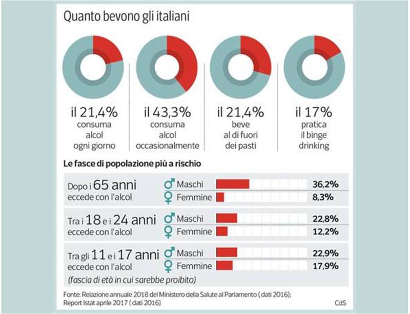 dati-quanto-bevono-italiani.jpg