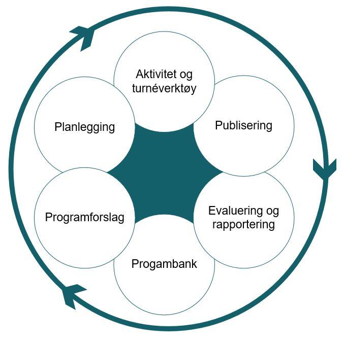 Modellen viser prosessene i systemet