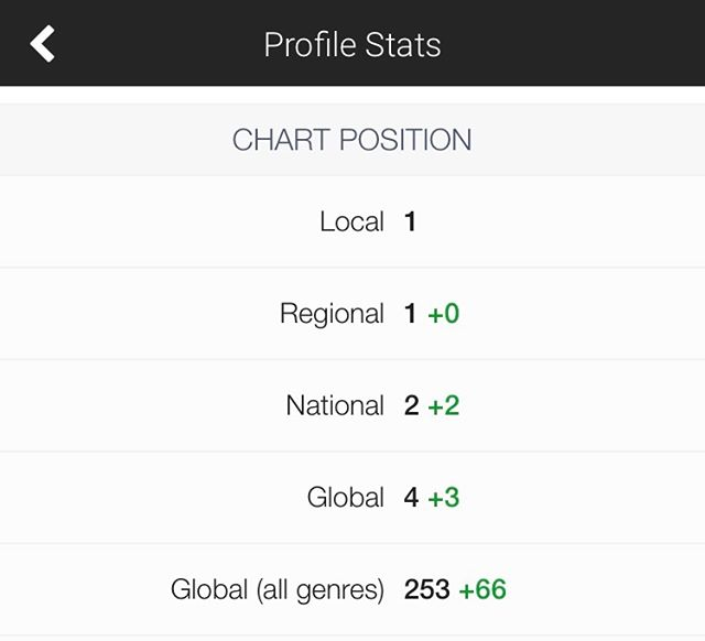 #2 in the US and #4 in the world on the @ReverbNation #Electronica charts! Recognized for doing something you ❤! Thank you #fans! #NoWords #edmlifestyle #newmusicalert