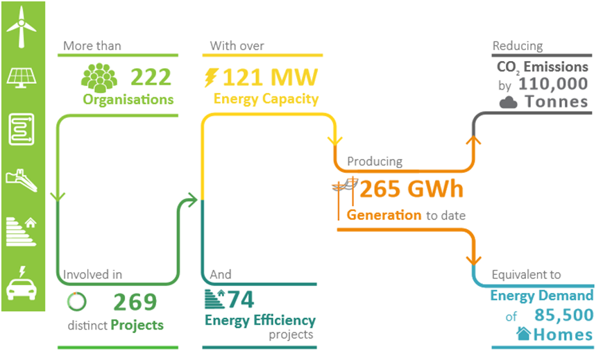 Image from Community Energy England State of the Sector Report 2017