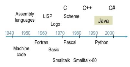 Linguagens de Programação Populares em diversas épocas...