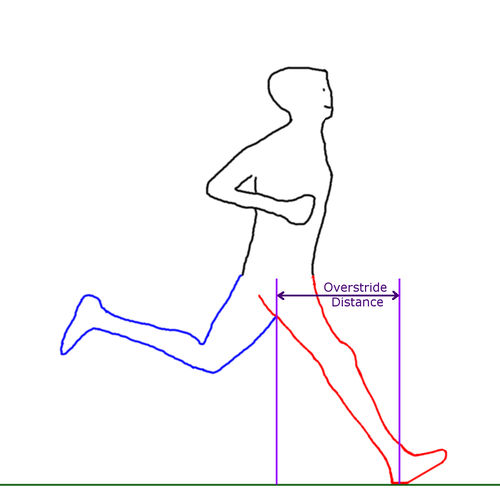 Overstriding and a decreased running cadence.  Credit: Fellrnr.com