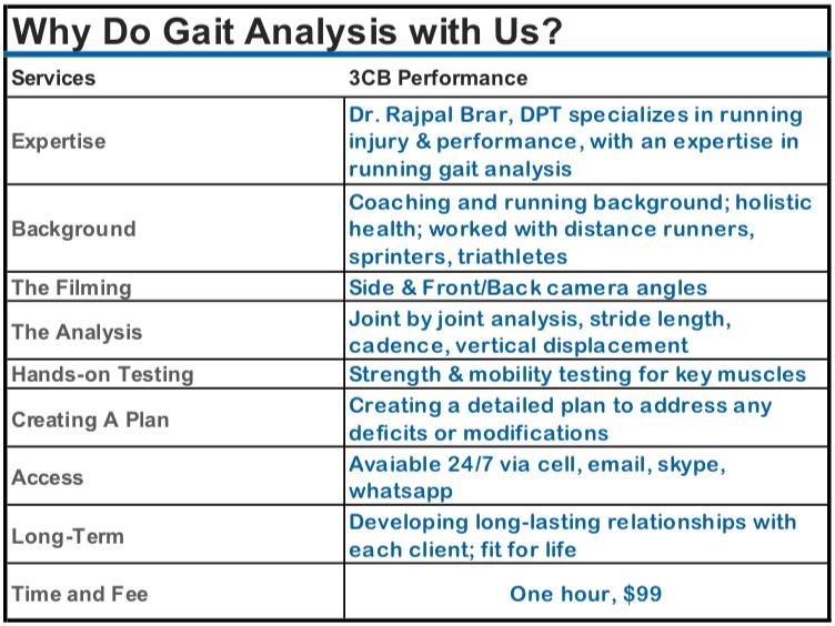 Gait Analysis Checklist.png