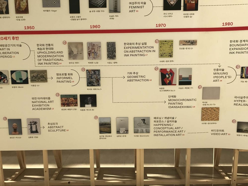 Timeline of Korean art history in the 60s and 70s, on display at SeMA