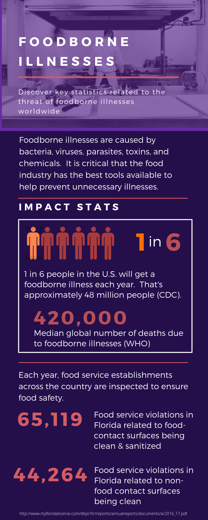 Foodborne Illnesses (3).png