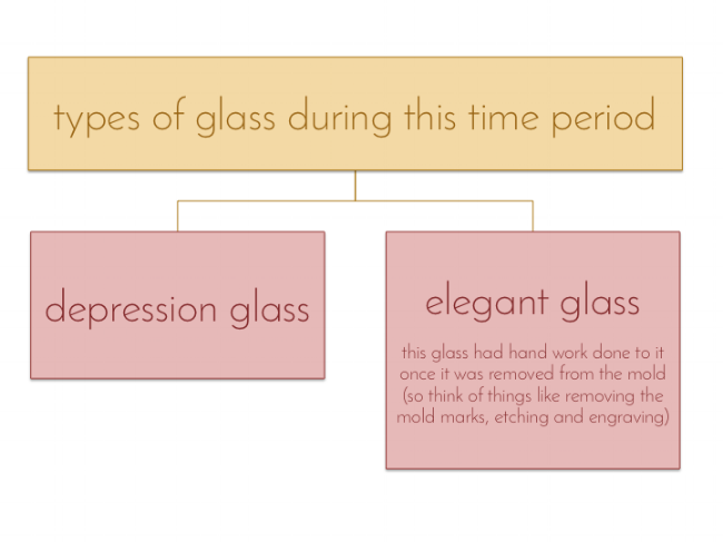 everything you need to know about depression glass