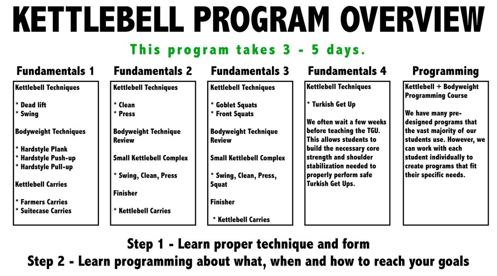 This is an overview of how we teach our Kettlebell strength training program.