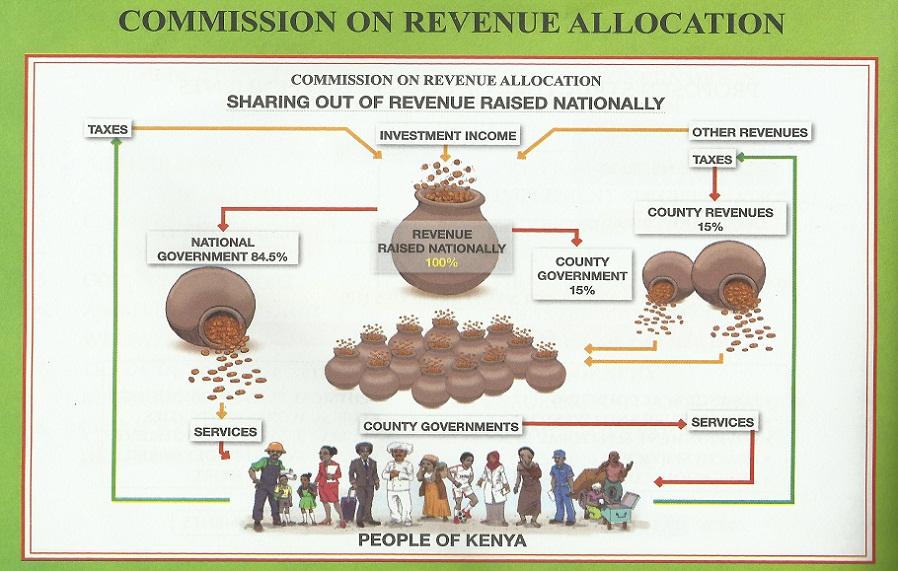 Revenue Allocation Structure