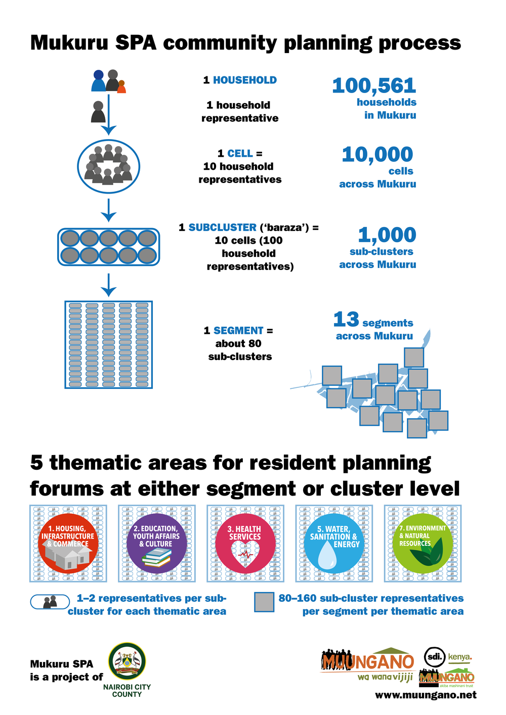 The community consultation process (click to expand)
