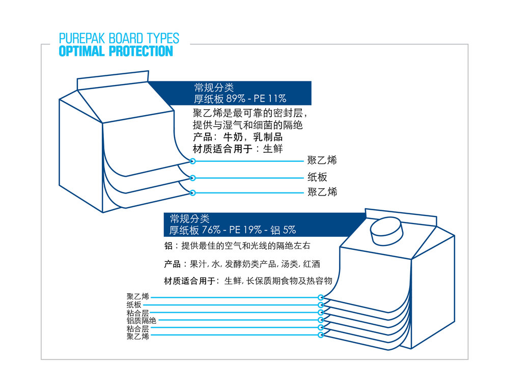 visy-purepak-board-types-optimal-protection.jpg