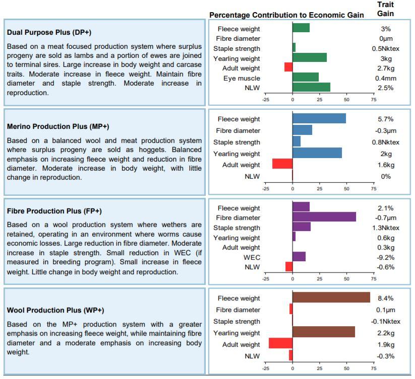percentage contribution to economic gain.JPG