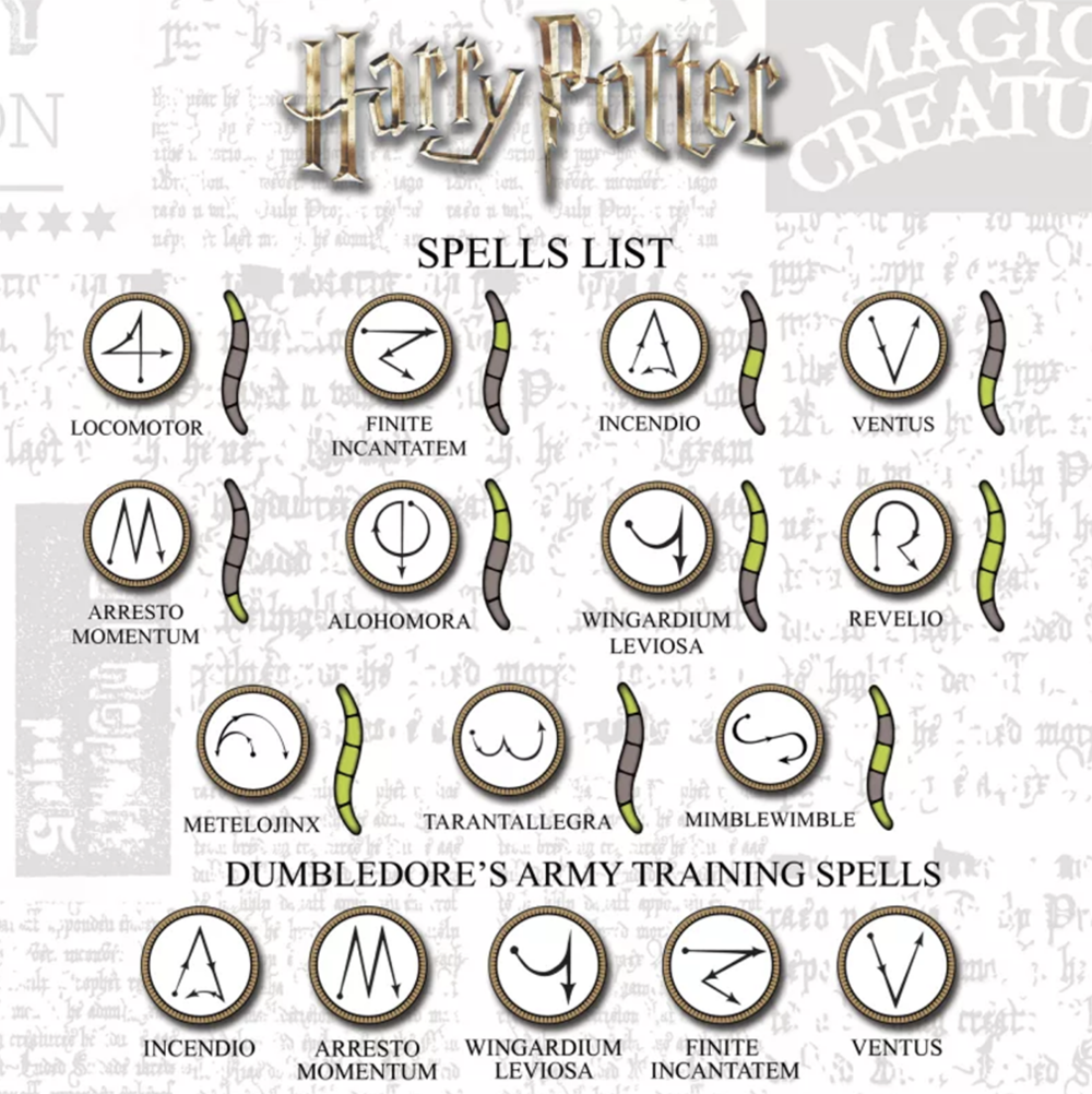 Harry Potter spell list example.