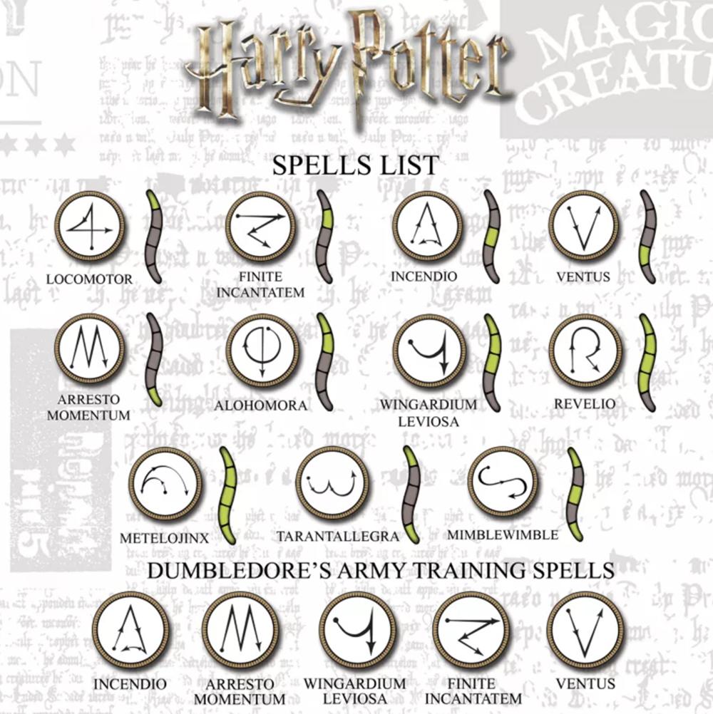 Harry Potter spell list example.