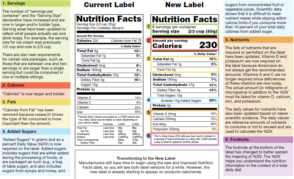 FDA New Label Regulations
