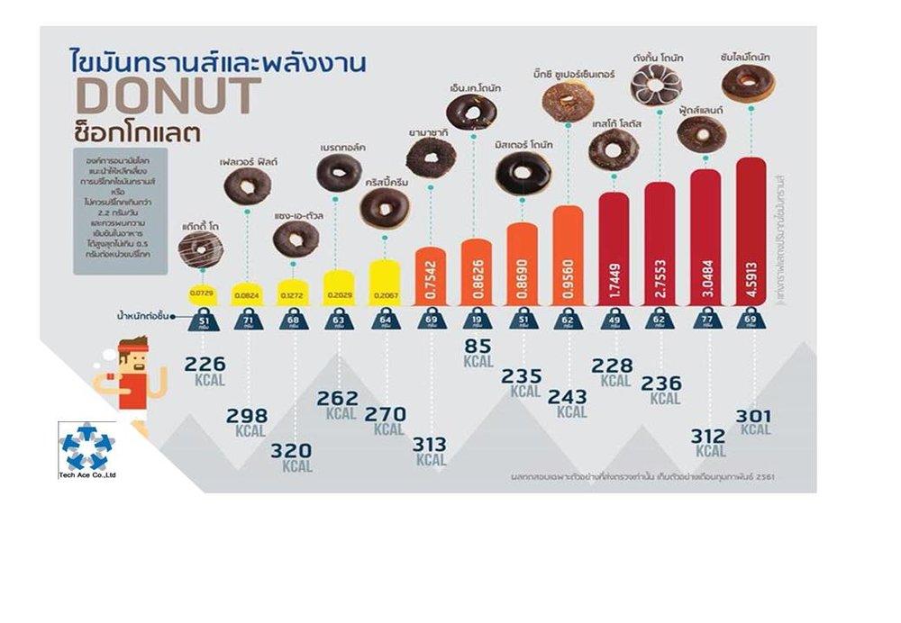 ไขมันทรานส์ในโดนัทรสช็อกโกแลต พบ 8 ยี่ห้อ สูงเกินเกณฑ์มาตรฐาน เสี่ยงโรคหัวใจ      ผลทดสอบไขมันทรานส์และพลังงานในโดนัทรสช็อกโกแลตที่จำหน่ายในประเทศไทย จำนวน 13 ตัวอย่าง พบว่า ในจำนวนนี้มี 8 ยี่ห้อที่มีปริมาณไขมันทรานส์สูงเกินกว่าที่องค์การอนามัยโลก (WHO) กำหนด คือ ควรพบ   ไขมันทรานส์ ในอาหารได้สูงสุดไม่เกิน 0.5 กรัม/หน่วยบริโภค ตามผลทดสอบ ดังนี้     1. ซับไลม์ โดนัท (Sublime Doughnuts โดนัท ดาร์กช็อกโกแลต) มีปริมาณไขมันทรานส์ 4.5913 กรัม/ชิ้น   2. ฟู้ดแลนด์ (Foodland โดนัทช็อกโกแลต) มีปริมาณไขมันทรานส์ 3.0484 กรัม/ชิ้น   3. ดังกิ้น โดนัท (Dunkin Donuts ช็อกโกแลต ฟลาวเวอร์) มีปริมาณไขมันทรานส์ 2.7553 กรัม/ชิ้น   4. เทสโก้ โลตัส (โดนัทรวมรสช็อกโกแลต) มีปริมาณไขมันทรานส์ 1.7449 กรัม/ชิ้น   5. บิ๊กซี ซูเปอร์เซ็นเตอร์ (โดนัทช็อกโกแลต) มีปริมาณไขมันทรานส์ 0.9560 กรัม/ชิ้น   6. มิสเตอร์ โดนัท (Mister Donut ChocRing Classic) มีปริมาณไขมันทรานส์ 0.8690 กรัม/ชิ้น   7. เอ็น.เค.โดนัท (NK Donut ริงจิ๋ว ช็อกโกแลต) มีปริมาณไขมันทรานส์ 0.8626 กรัม/ชิ้น   8. ยามาซากิ (Yamazaki โดนัทช็อกโกแลต) มีปริมาณไขมันทรานส์ 0.7542 กรัม/ชิ้น     ขณะที่อีก 5 ยี่ห้อ มีปริมาณไขมันทรานส์อยู่ในเกณฑ์ที่กำหนด คือ    1. คริสปี้ครีม (Krispy Kreme Doughnuts ช็อกโกแลต ไอซ์ เกลซ) มีปริมาณไขมันทรานส์ 0.2067 กรัม/ชิ้น   2. เบรดทอล์ค (BreadTalk โดนัทช็อกโกแลต) มีปริมาณไขมันทรานส์ 0.2029 กรัม/ชิ้น   3. แซง-เอ-ตัวล (Saint ETOILE โดนัทช็อกโกแลต) มีปริมาณไขมันทรานส์ 0.1272 กรัม/ชิ้น   4. เฟลเวอร์ ฟิลด์ (Flavor Field โดนัทช็อกโกแลต) มีปริมาณไขมันทรานส์ 0.0824 กรัม/ชิ้น   5. แด๊ดดี้ โด (Daddy Dough ดับเบิ้ลช็อก) มีปริมาณไขมันทรานส์ 0.0729 กรัม/ชิ้น   อย่างไรก็ตาม เมื่อตรวจสอบปริมาณพลังงานในโดนัทแต่ละชิ้นก็พบว่า โดนัทส่วนใหญ่ให้พลังงานสูง เฉลี่ย 256 กิโลแคลอรี โดย 5 อันดับแรกที่ให้พลังงานสูงที่สุดคือ    1. แซง-เอ-ตัวล ให้พลังงาน 320 กิโลแคลอรี/ชิ้น   2. ยามาซากิ ให้พลังงาน 313 กิโลแคลอรี/ชิ้น   3. ฟู้ดแลนด์ ให้พลังงาน 312 กิโลแคลอรี/ชิ้น   4. ซับไลม์ โดนัท ให้พลังงาน 301 กิโลแคลอรี/ชิ้น   5. เฟลเวอร์ ฟิลด์ ให้พลังงาน 298 กิโลแคลอรี/ชิ้น       แนะนำให้ผู้บริโภคเลี่ยงการรับประทานอาหารที่มีส่วนประกอบของไขมันทรานส์ ซึ่งพบ