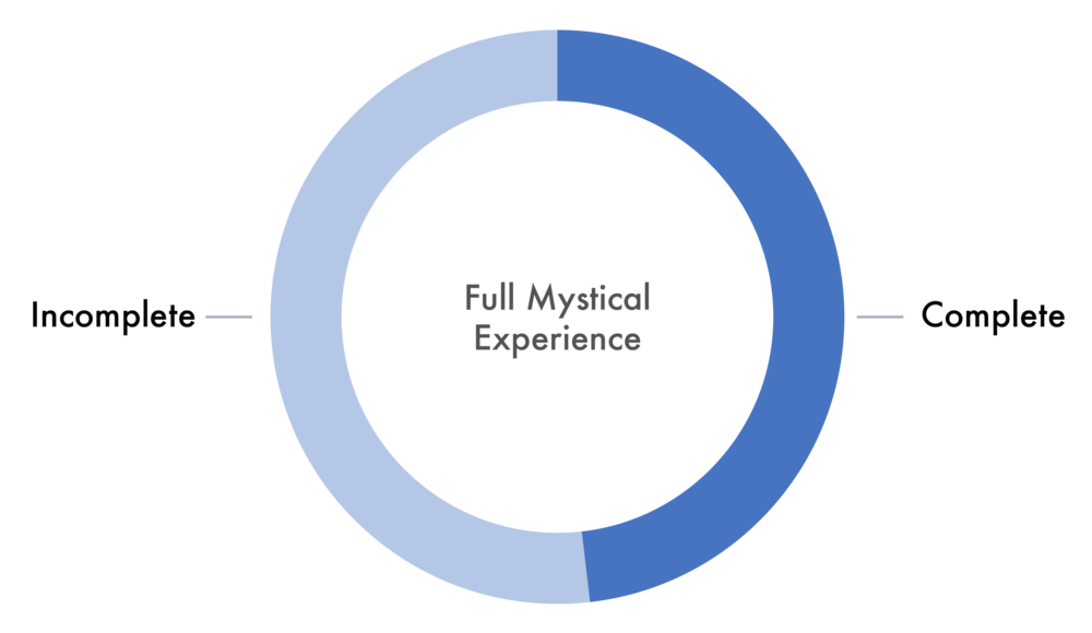 Charts Imperial Research (Full Mystical Experience)-02.png