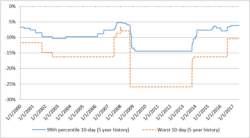 Figure 1: Comparing the 99th percentile 10-day decline to the worst 10-day decline