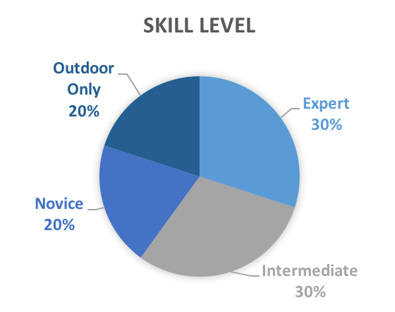 Skill_Level_.png