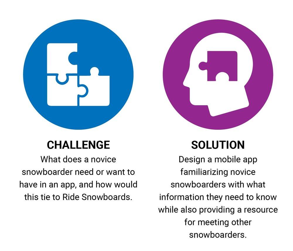 Ride Challenge_Solution