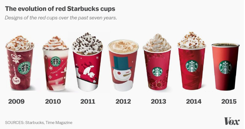 Starbucks red cup timeline - branding