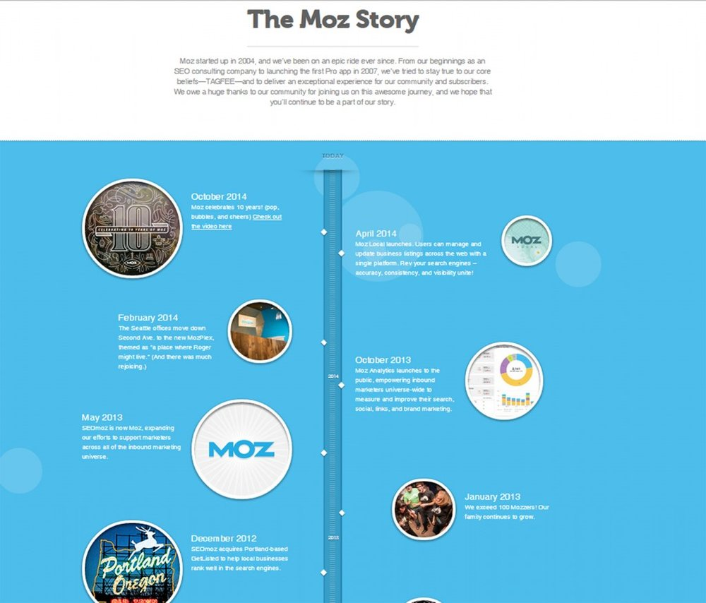 Burning Red Moz Content Marketing Strategy Example 1