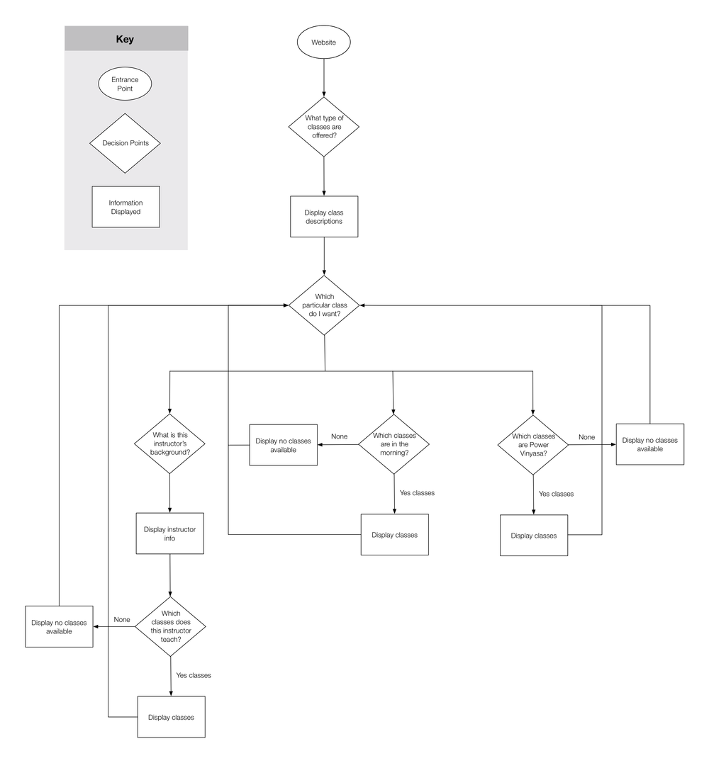 User Flow For Finding Class: Instructor, Time of Day, Class Type