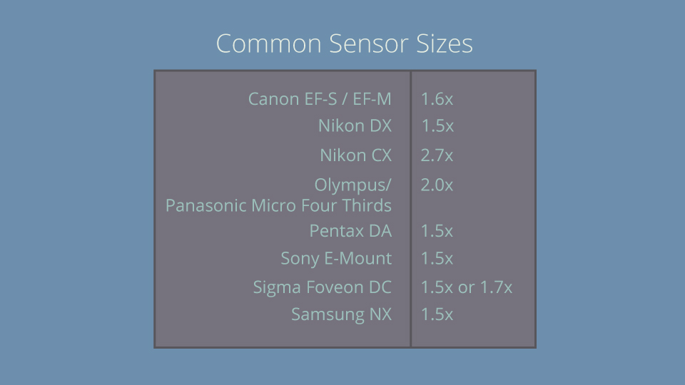 Here is the multiplier graph for each type of camera and their accompanying sensor.