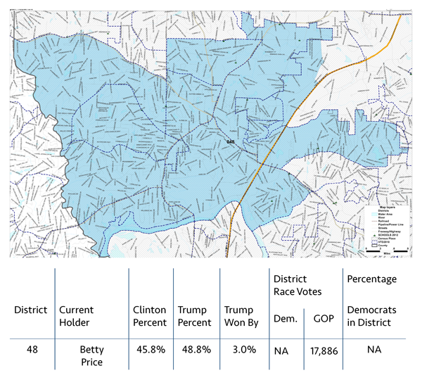 DISTRICT 48  In the last election, Rep. Bett Price won her seat in an uncontested race. This is usually a solidly red district, as well as a highly educated one, but Donald Trump won the district by only 3 percent.