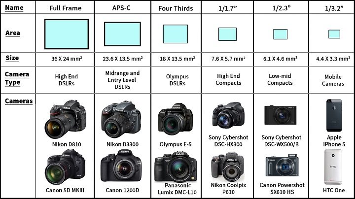 digital sensor sizes 3.jpg