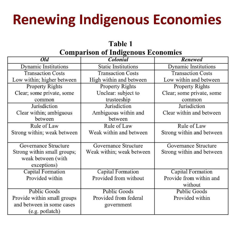 RenewingIndigenousEconomies.jpg