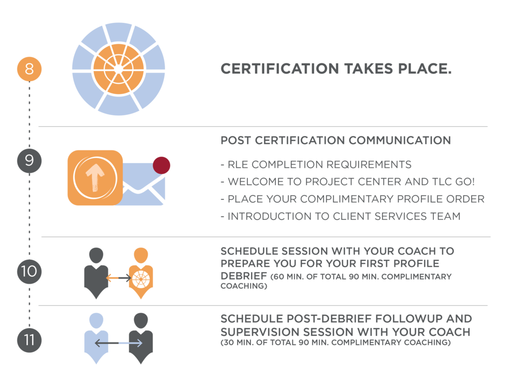 AP - LCP Pre-Certification Information — TLC - Events