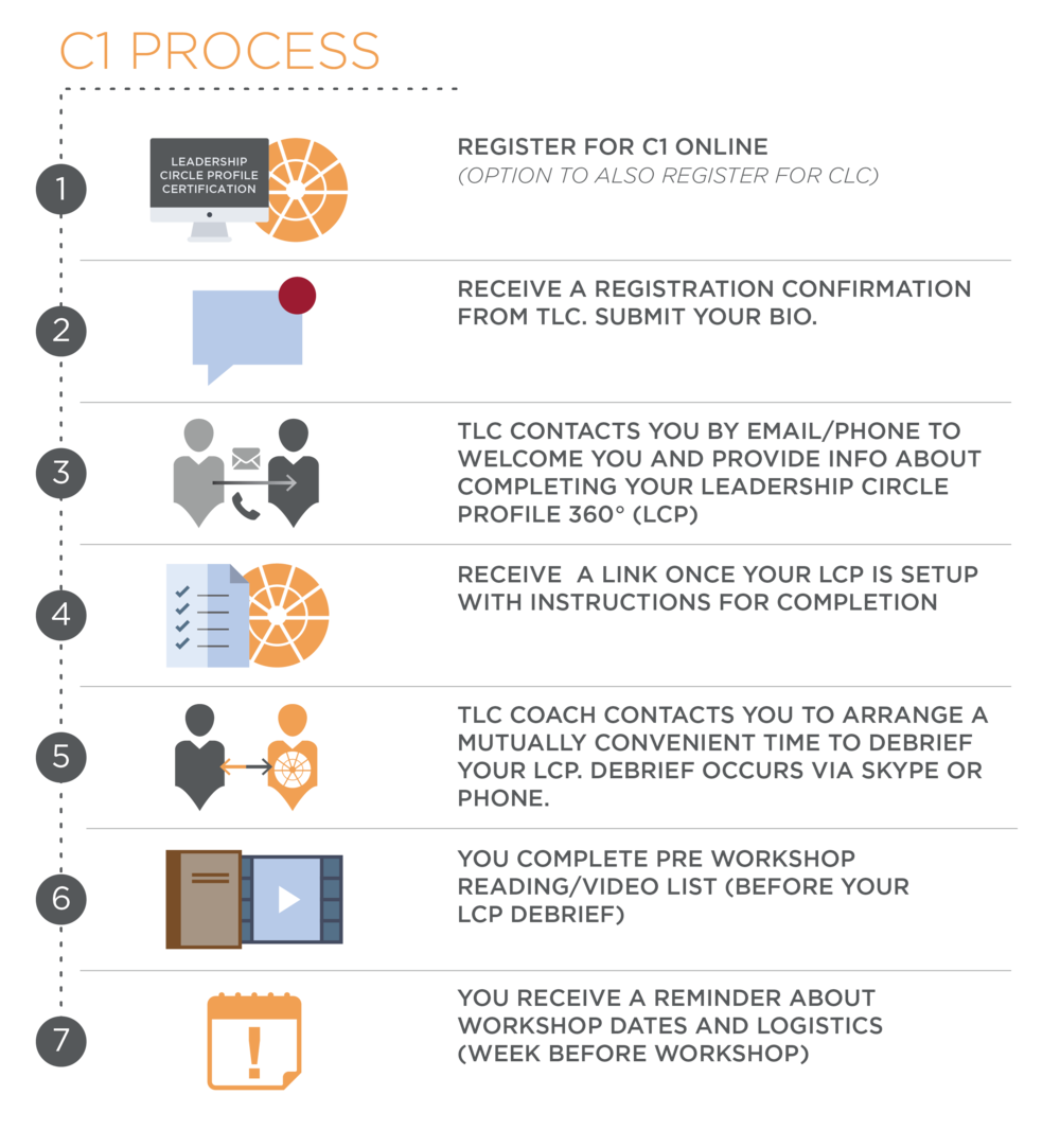 C1 process AP-03.png