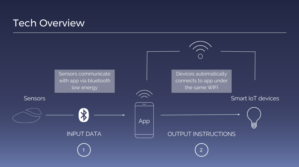 How the sensor unit connects to app and home devices
