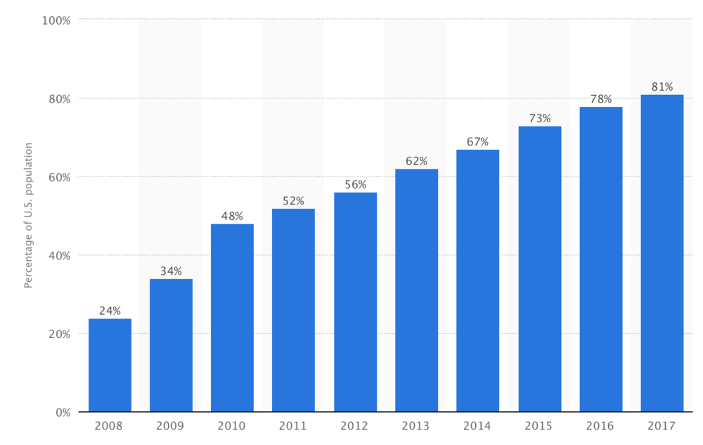 81% of the United States population is on social media. Source: Statista.