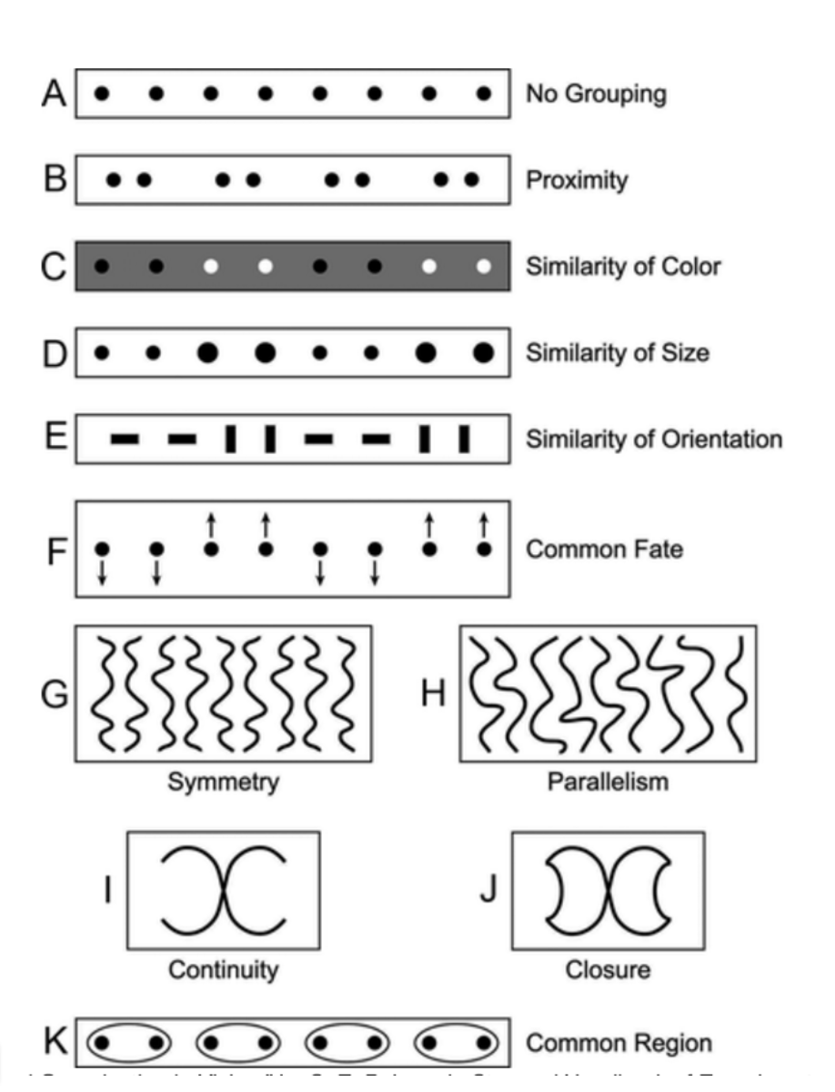 "Figure 6.  Wagemans, Johan, et al. ""A Century Of Gestalt Psychology In Visual Perception: I. Perceptual Grouping And Figure–Ground Organization."" Psychological Bulletin 138.6 (2012): 1172-1217. PsycARTICLES. Web. 11 Aug. 2016."
