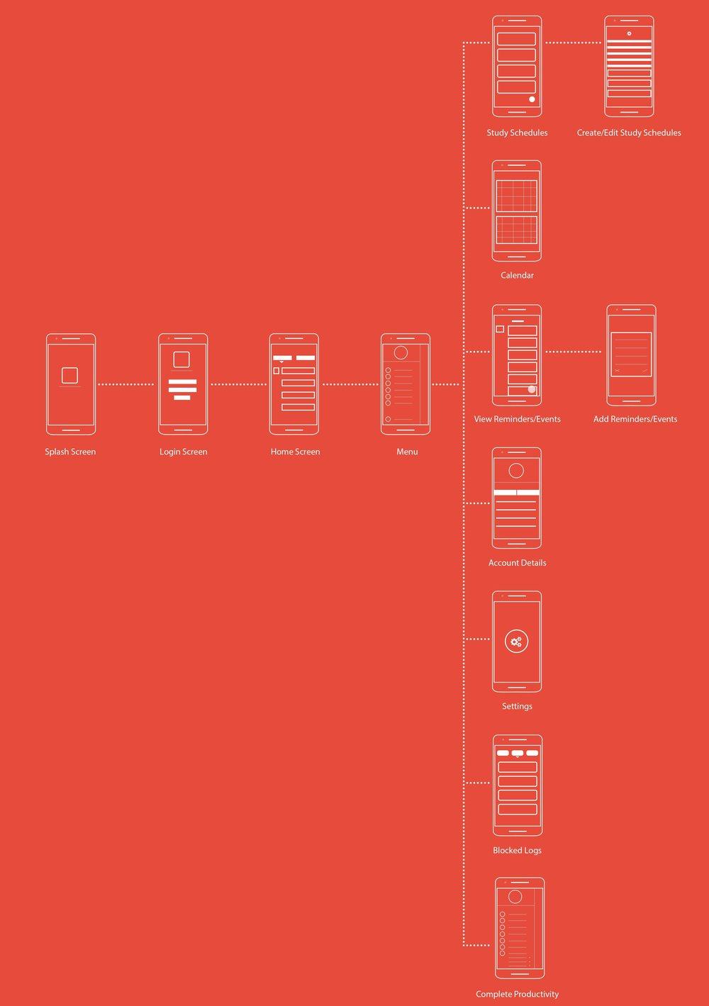 App-Overview-wireframes.jpg