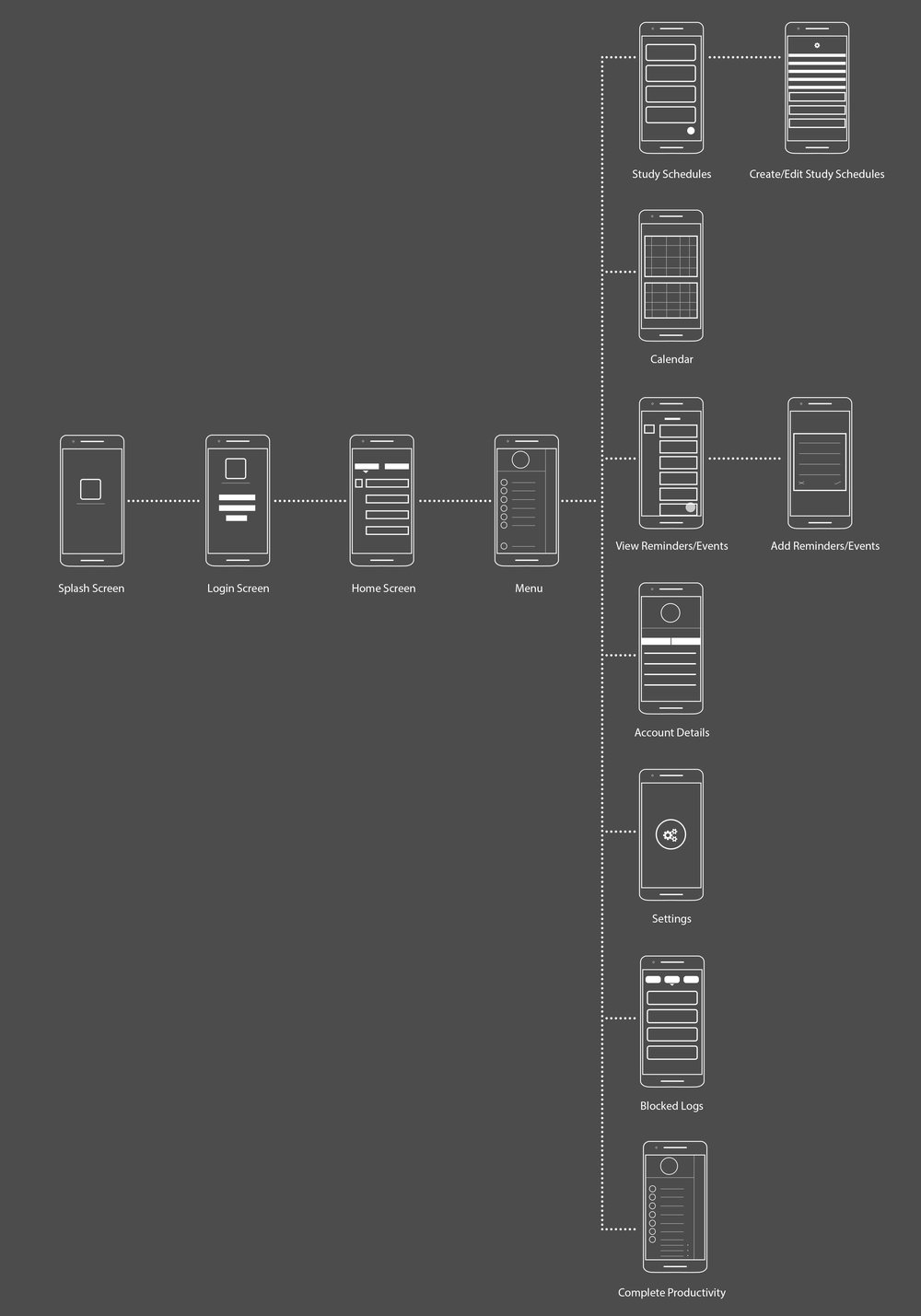 Fig - Wireframes with user flows.