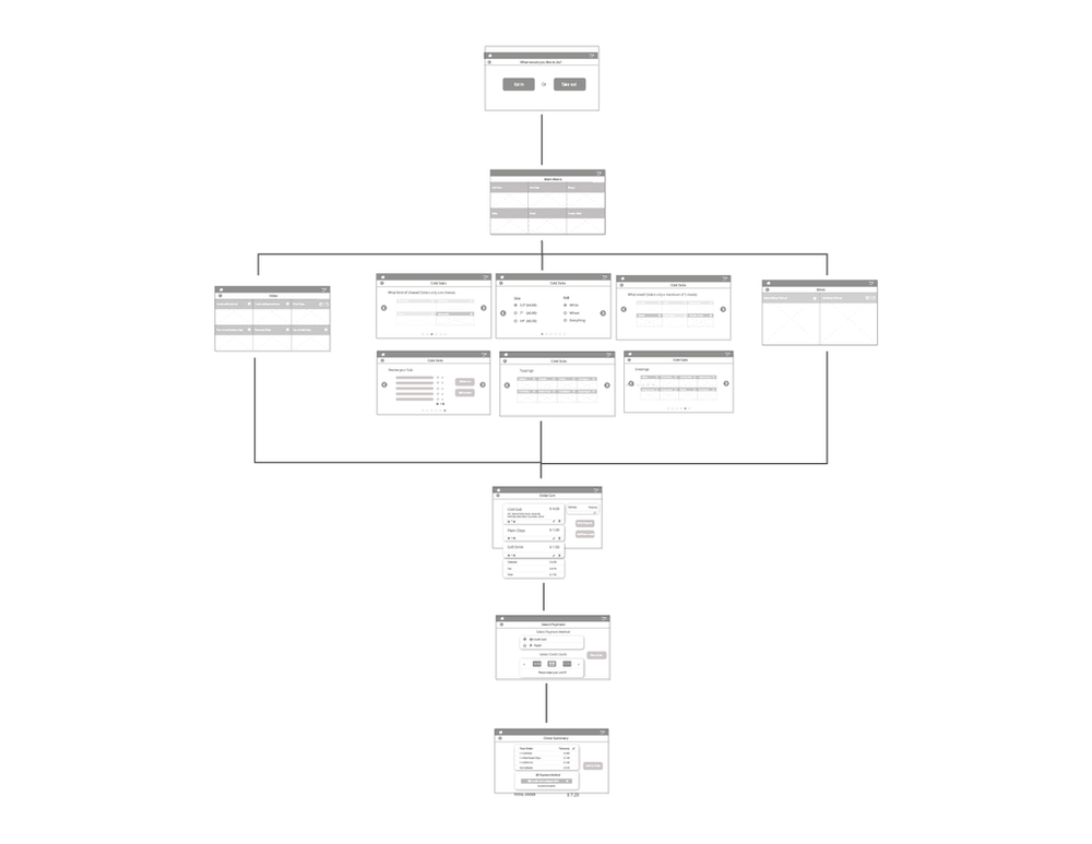 Wireframes - User Flow