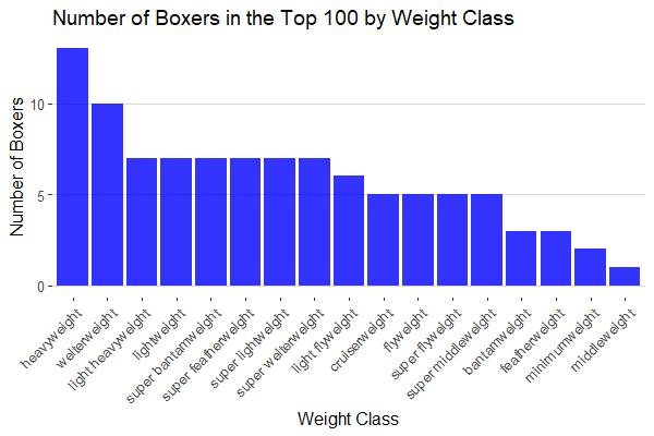 A Search For Champion Boxers Demitri Plessas Phd