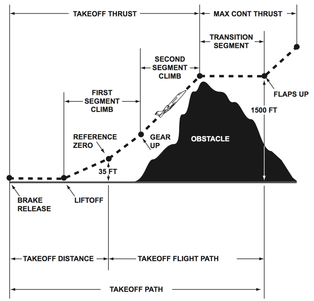Obstacle clearance planning chart.