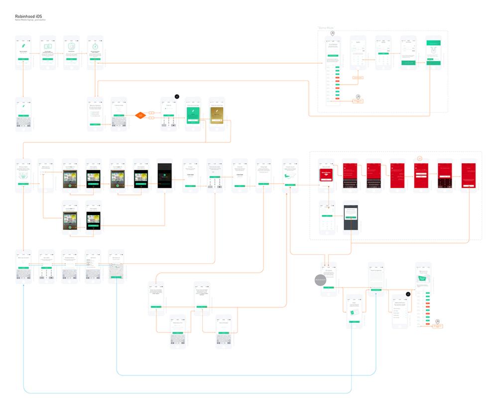 Salazar_Robinhood_IOS_appmap.png