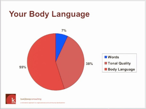 Your Body Language