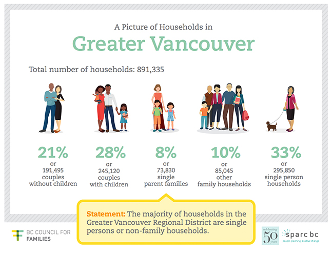 A page from the Greater Vancouver infographic.